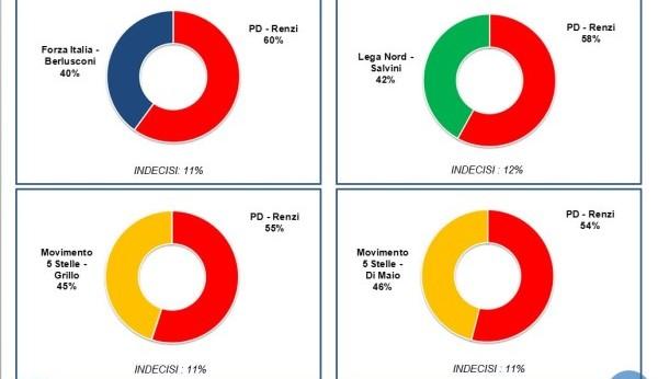 Istituto Piepoli: Renzi premier contro tutti i leader dell'opposizione. Ma Di Maio (M5S) può batterlo